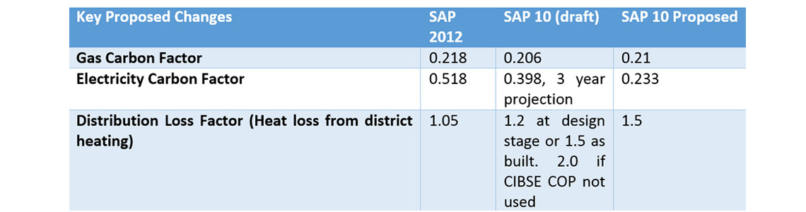SAP10 table